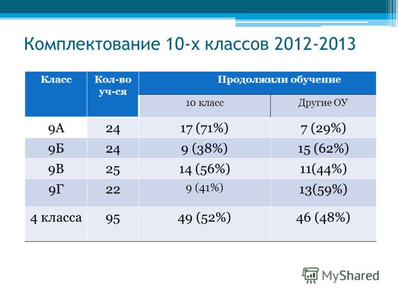 Комплектование 10-х классов 2012-2013 КлассКол-во уч-ся Продолжили обучение 10 классДругие ОУ 9А2417 (71%)7 (29%) 9Б249 (38%)15 (62%) 9В2514 (56%)11(44%) 9Г22 9 (41%) 13(59%) 4 класса9549 (52%)46 (48%)