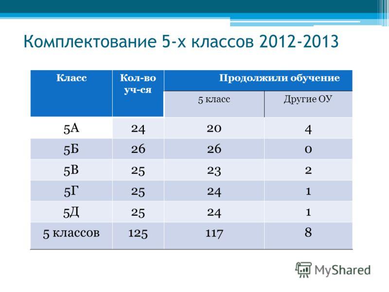 Комплектование 5-х классов 2012-2013 КлассКол-во уч-ся Продолжили обучение 5 классДругие ОУ 5А24204 5Б26 0 5В25232 5Г25241 5Д25241 5 классов1251178