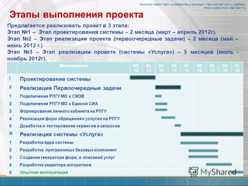 Этапы выполнения проекта Предлагается реализовать проект в 3 этапа: Этап 1 – Этап проектирования системы – 2 месяца (март – апрель 2012г). Этап 2 – Этап реализации проекта (первоочередные задачи) – 2 месяца (май – июнь 2012 г.) Этап 3 – Этап реализац