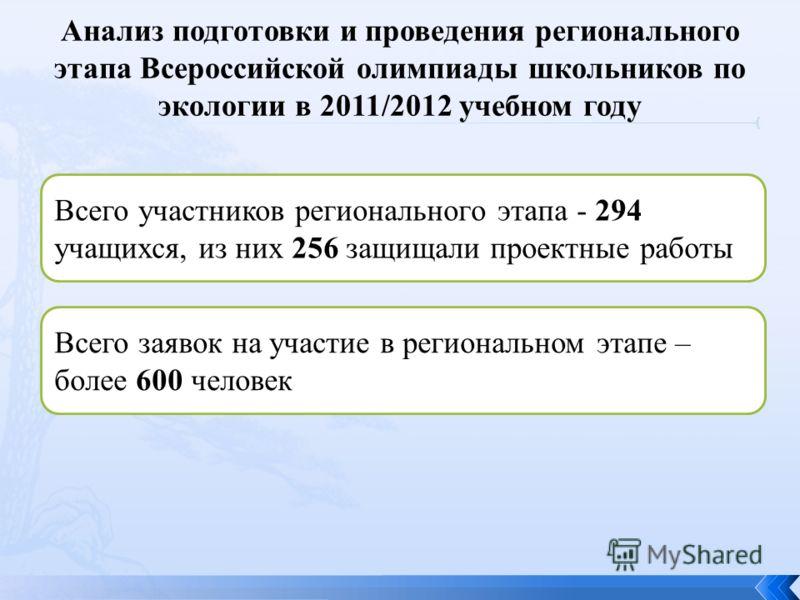 Всего участников регионального этапа - 294 учащихся, из них 256 защищали проектные работы Всего заявок на участие в региональном этапе – более 600 человек