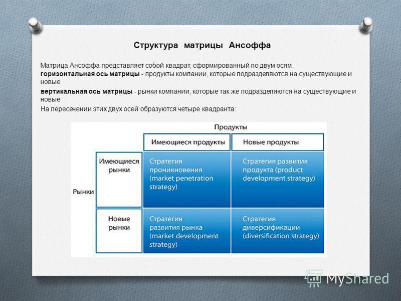 Структура матрицы Ансоффа Матрица Ансоффа представляет собой квадрат, сформированный по двум осям : горизонтальная ось матрицы - продукты компании, которые подразделяются на существующие и новые вертикальная ось матрицы - рынки компании, которые так