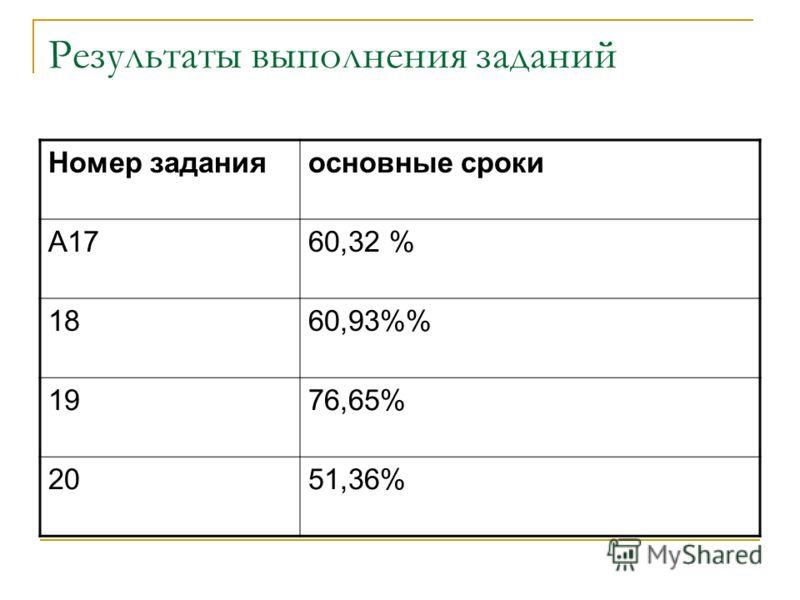 Результаты выполнения заданий Номер заданияосновные сроки А1760,32 % 1860,93% 1976,65% 2051,36%