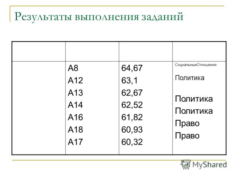 Результаты выполнения заданий А8 А12 А13 А14 А16 А18 А17 64,67 63,1 62,67 62,52 61,82 60,93 60,32 СоциальныеОтношения Политика Право