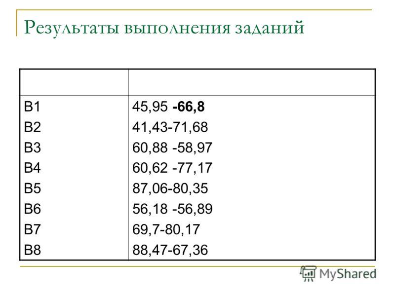 Результаты выполнения заданий В1 В2 В3 В4 В5 В6 В7 В8 45,95 -66,8 41,43-71,68 60,88 -58,97 60,62 -77,17 87,06-80,35 56,18 -56,89 69,7-80,17 88,47-67,36