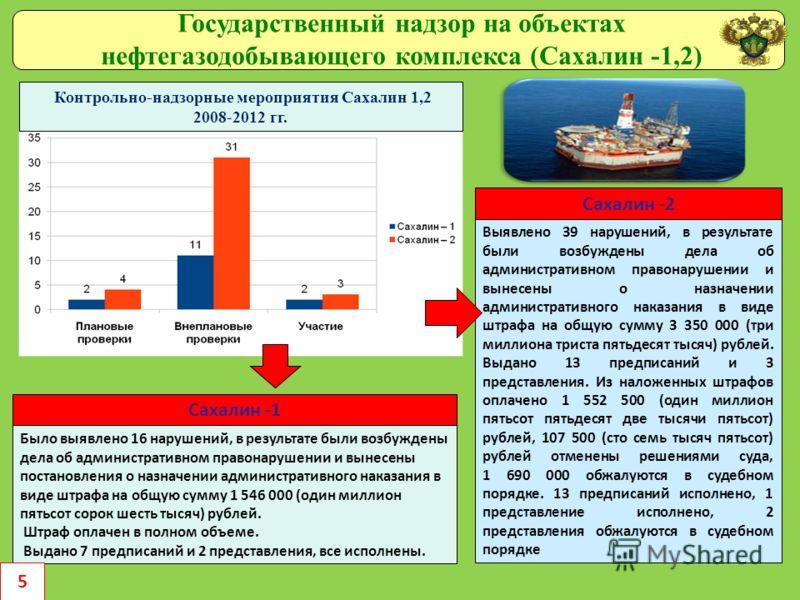 Контрольно-надзорные мероприятия Сахалин 1,2 2008-2012 гг. Государственный надзор на объектах нефтегазодобывающего комплекса (Сахалин -1,2) Было выявлено 16 нарушений, в результате были возбуждены дела об административном правонарушении и вынесены по