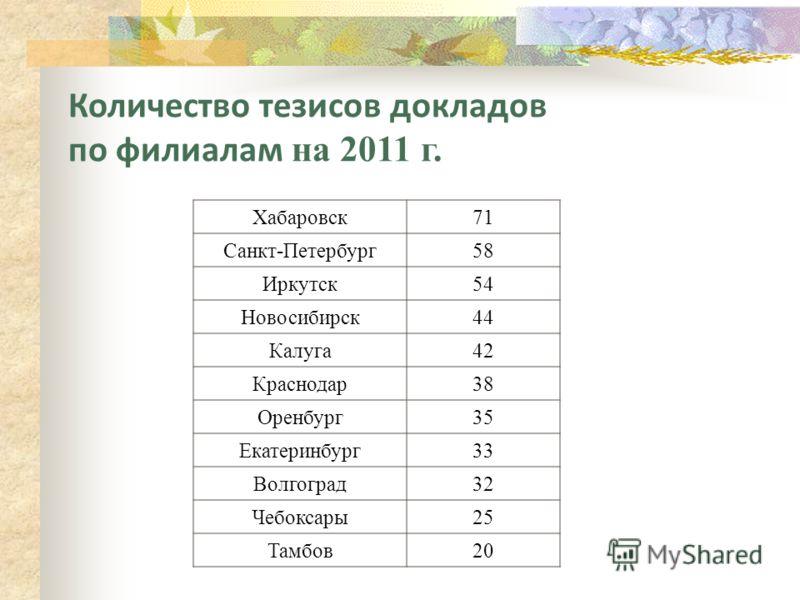 Количество тезисов докладов по филиалам на 2011 г. Хабаровск71 Санкт-Петербург58 Иркутск54 Новосибирск44 Калуга42 Краснодар38 Оренбург35 Екатеринбург33 Волгоград32 Чебоксары25 Тамбов20