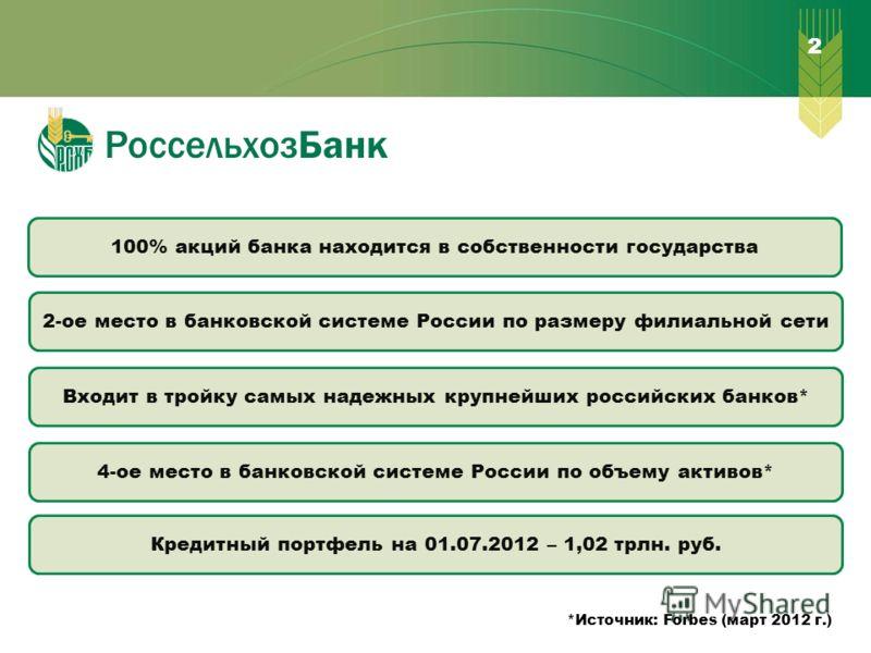 2 100% акций банка находится в собственности государства 2-ое место в банковской системе России по размеру филиальной сети 4-ое место в банковской системе России по объему активов* Входит в тройку самых надежных крупнейших российских банков* Кредитны