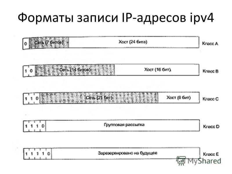 Форматы записи IP-адресов ipv4