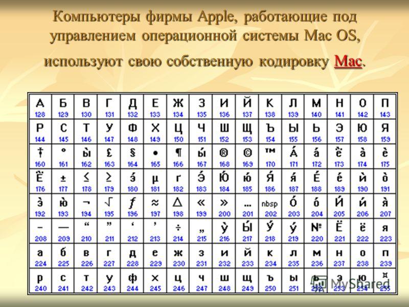 Компьютеры фирмы Apple, работающие под управлением операционной системы Mac OS, используют свою собственную кодировку Mac. Mac