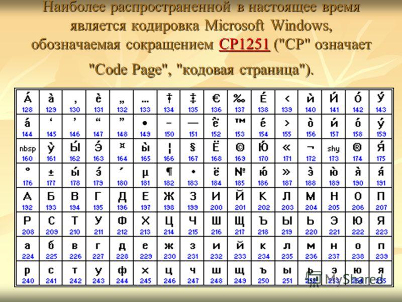 Наиболее распространенной в настоящее время является кодировка Microsoft Windows, обозначаемая сокращением CP1251 (CP означает Code Page, кодовая страница). CP1251