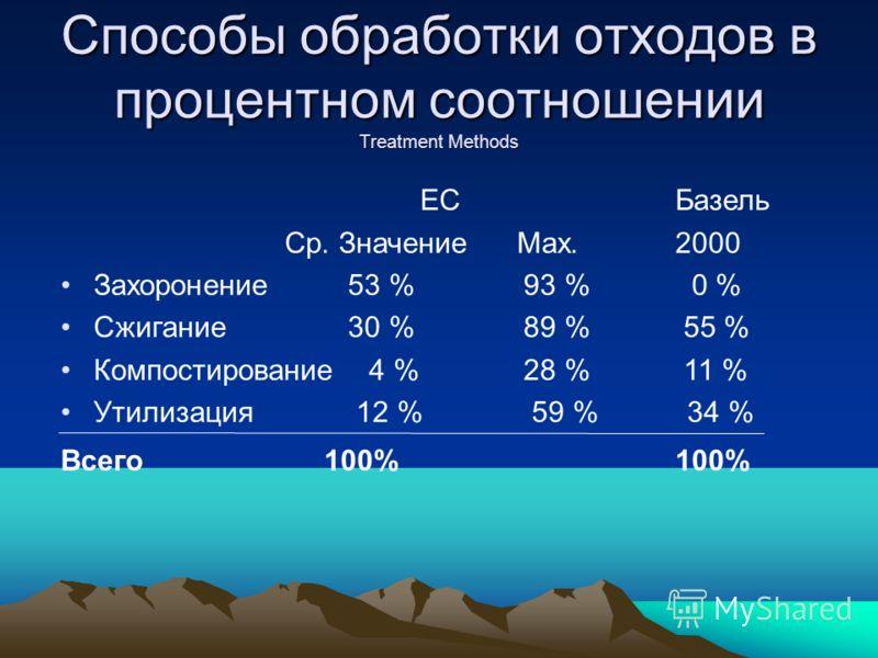 Способы обработки отходов в процентном соотношении Treatment Methods ЕСБазель Ср. Значение Max.2000 Захоронение 53 % 93 % 0 % Сжигание 30 % 89 % 55 % Компостирование 4 % 28 % 11 % Утилизация 12 % 59 % 34 % Всего100%100%