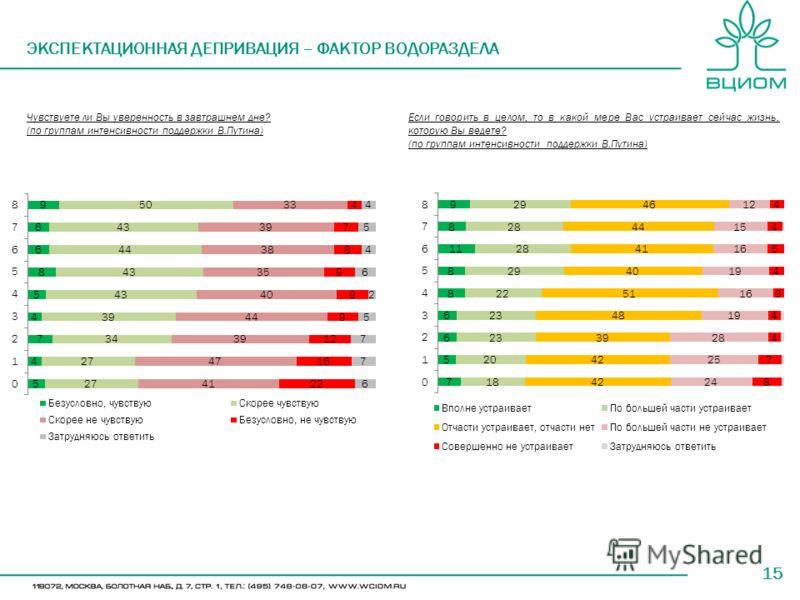 15 ЭКСПЕКТАЦИОННАЯ ДЕПРИВАЦИЯ – ФАКТОР ВОДОРАЗДЕЛА Чувствуете ли Вы уверенность в завтрашнем дне? (по группам интенсивности поддержки В.Путина) Если говорить в целом, то в какой мере Вас устраивает сейчас жизнь, которую Вы ведете? (по группам интенси