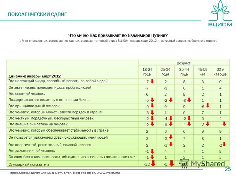 25 ПОКОЛЕНЧЕСКИЙ СДВИГ Что лично Вас привлекает во Владимире Путине? (в % от опрошенных, соотношение данных, репрезентативный опрос ВЦИОМ, январь-март 2012 г., закрытый вопрос, любое число ответов)