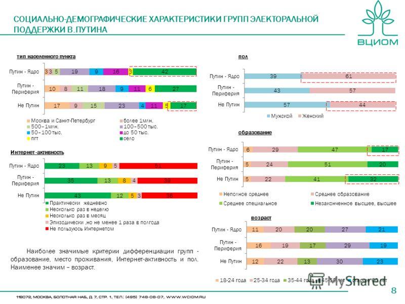 8 СОЦИАЛЬНО-ДЕМОГРАФИЧЕСКИЕ ХАРАКТЕРИСТИКИ ГРУПП ЭЛЕКТОРАЛЬНОЙ ПОДДЕРЖКИ В.ПУТИНА пол образование возраст тип населенного пункта Наиболее значимые критерии дифференциации групп - образование, место проживания, Интернет-активность и пол. Наименее знач