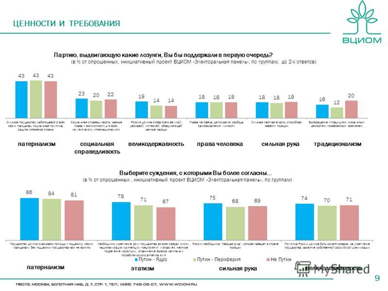 9 ЦЕННОСТИ И ТРЕБОВАНИЯ Партию, выдвигающую какие лозунги, Вы бы поддержали в первую очередь? (в % от опрошенных, инициативный проект ВЦИОМ «Электоральная панель», по группам, до 2-х ответов) Выберите суждения, с которыми Вы более согласны… (в % от о