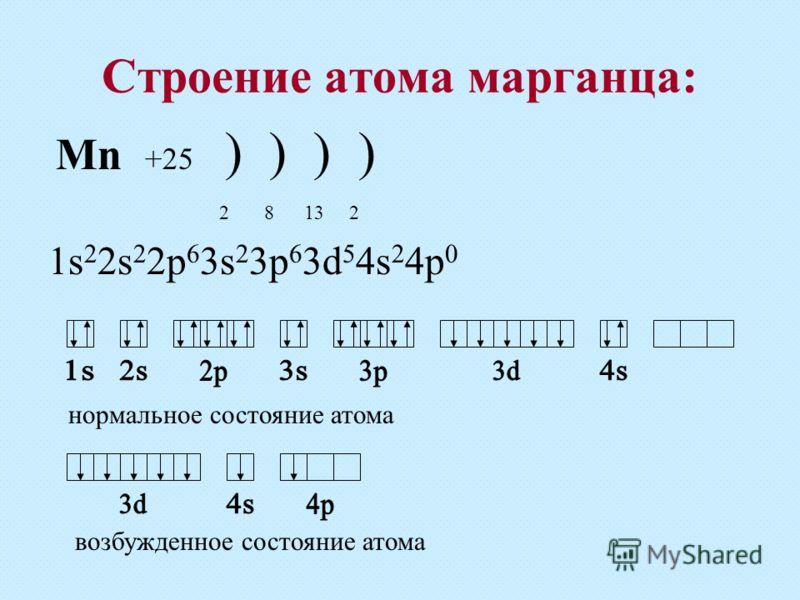 Строение атома марганца: Mn +25 ) ) ) ) 2 8 13 2 1s 2 2s 2 2p 6 3s 2 3p 6 3d 5 4s 2 4p 0 нормальное состояние атома возбужденное состояние атома