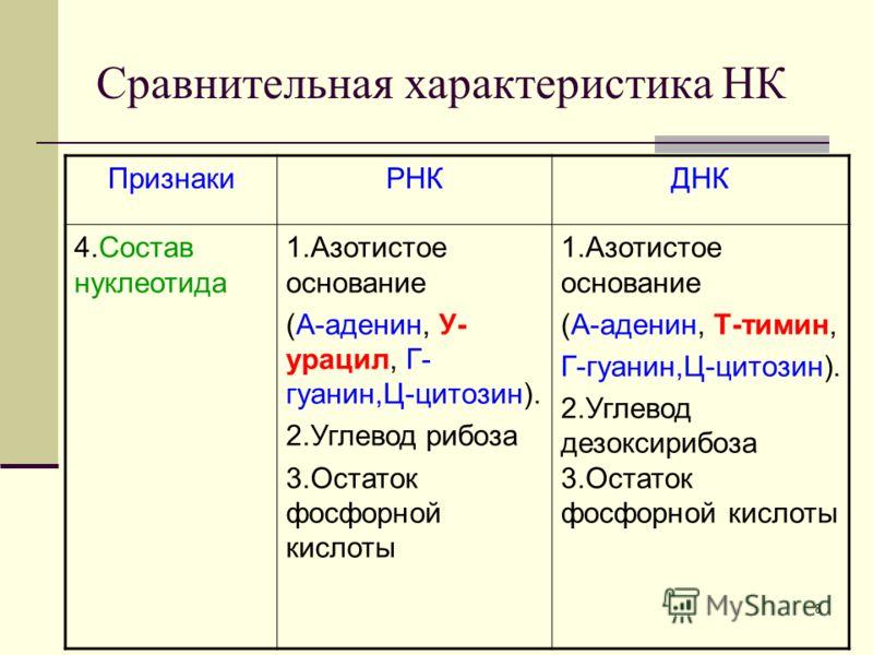 7 Сравнительная характеристика НК ПризнакиРНКДНК 1.Нахожден ие в клетке Ядро, митохондрии, рибосомы, хлоропласты. Ядро, митохондрии, хлоропласты. 2.Нахожден ие в ядре ЯдрышкоХромосомы 3.Состав нуклеотида Одинарная полинуклеотидная цепочка, кроме виру