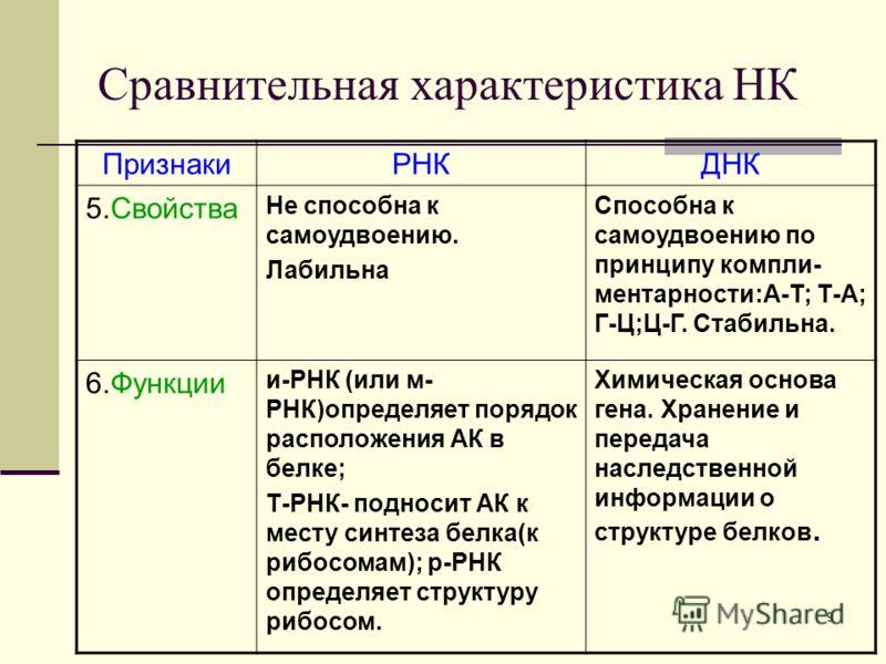 8 Сравнительная характеристика НК ПризнакиРНКДНК 4.Состав нуклеотида 1.Азотистое основание (А-аденин, У- урацил, Г- гуанин,Ц-цитозин). 2.Углевод рибоза 3.Остаток фосфорной кислоты 1.Азотистое основание (А-аденин, Т-тимин, Г-гуанин,Ц-цитозин). 2.Углев