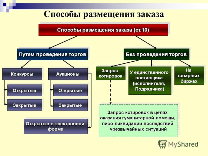 Инструкция организатора по госуд закупкам способом конкурса