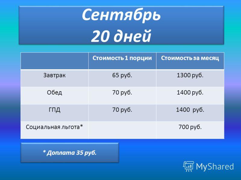 Сентябрь 20 дней Стоимость 1 порцииСтоимость за месяц Завтрак65 руб.1300 руб. Обед70 руб.1400 руб. ГПД70 руб.1400 руб. Социальная льгота*700 руб. * Доплата 35 руб.