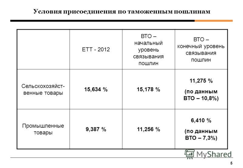 5 Условия присоединения по таможенным пошлинам ЕТТ - 2012 ВТО – начальный уровень связывания пошлин ВТО – конечный уровень связывания пошлин Сельскохозяйст- венные товары 15,634 %15,178 % 11,275 % (по данным ВТО – 10,8%) Промышленные товары 9,387 %11