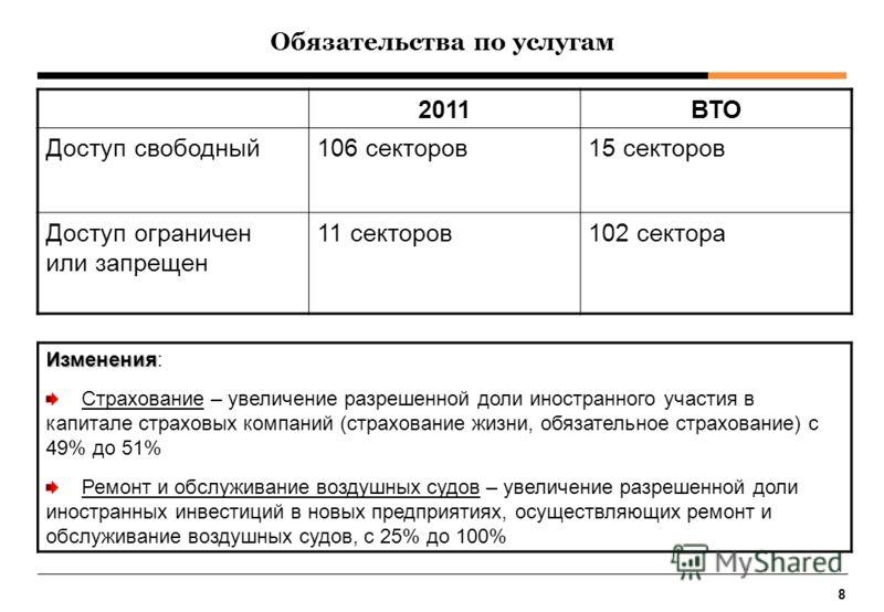 8 Обязательства по услугам 2011ВТО Доступ свободный106 секторов15 секторов Доступ ограничен или запрещен 11 секторов102 сектора Изменения Изменения: Страхование – увеличение разрешенной доли иностранного участия в капитале страховых компаний (страхов