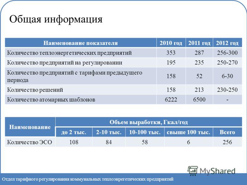 Отдел тарифного регулирования коммунальных теплоэнрегетических предприятий Наименование показателя2010 год2011 год2012 год Количество теплоэнергетических предприятий353287256-300 Количество предприятий на регулировании195235250-270 Количество предпри