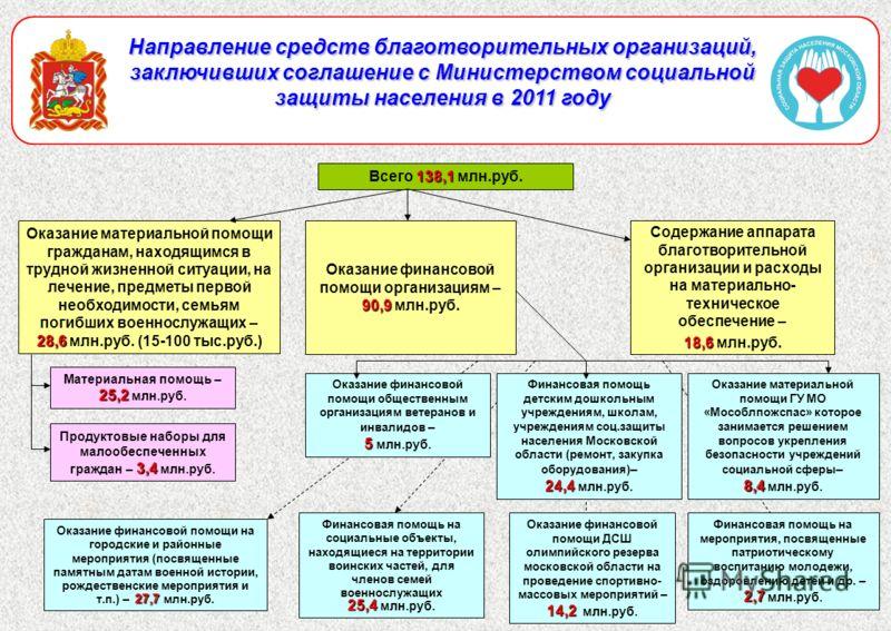 13 Направление средств благотворительных организаций, заключивших соглашение с Министерством социальной защиты населения в 2011 году 138,1 Всего 138,1 млн.руб. 28,6 Оказание материальной помощи гражданам, находящимся в трудной жизненной ситуации, на