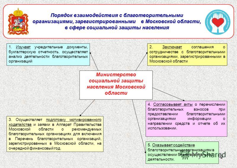 9 Порядок взаимодействия с благотворительными организациями, зарегистрированными в Московской области, в сфере социальной защиты населения 2. Заключает соглашения о сотрудничестве с благотворительными организациями, зарегистрированными в Московской о