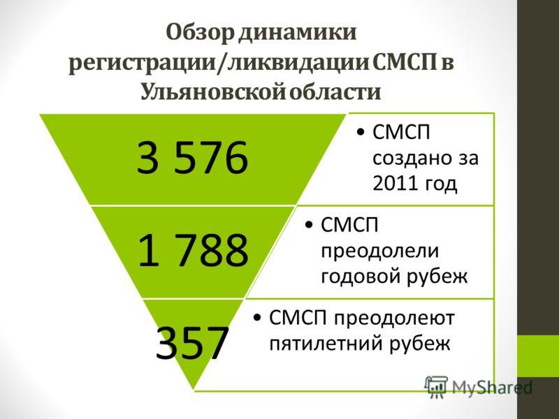 Обзор динамики регистрации/ликвидации СМСП в Ульяновской области СМСП создано за 2011 год 3 576 СМСП преодолели годовой рубеж 1 788 СМСП преодолеют пятилетний рубеж 357