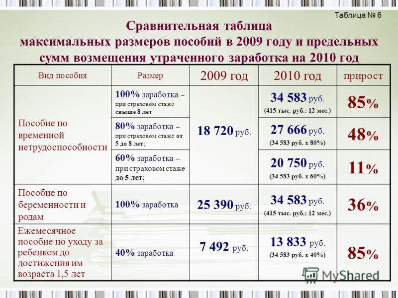 Сравнительная таблица максимальных размеров пособий в 2009 году и предельных сумм возмещения утраченного заработка на 2010 год Вид пособияРазмер 2009 год2010 год прирост Пособие по временной нетрудоспособности 100% заработка – при страховом стаже свы