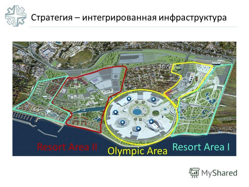 Стратегия – интегрированная инфраструктура Olympic Area Resort Area IResort Area II