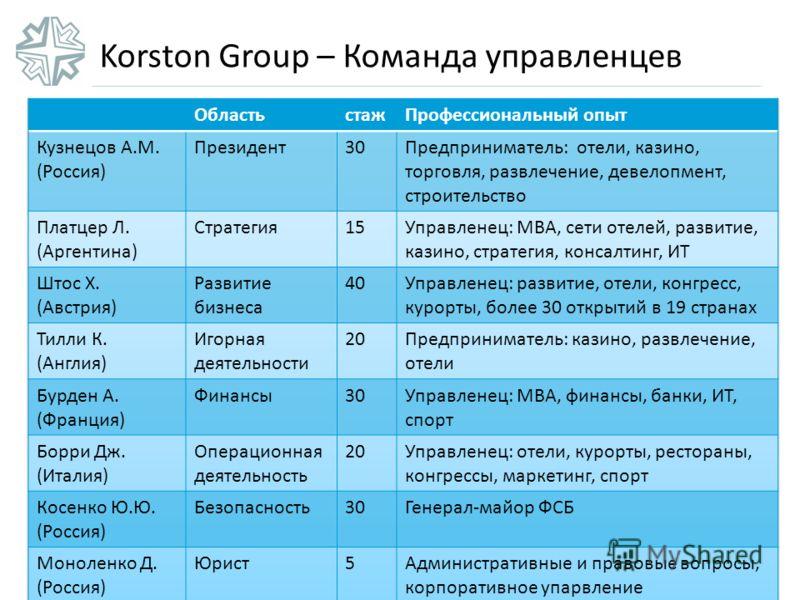 Korston Group – Команда управленцев
