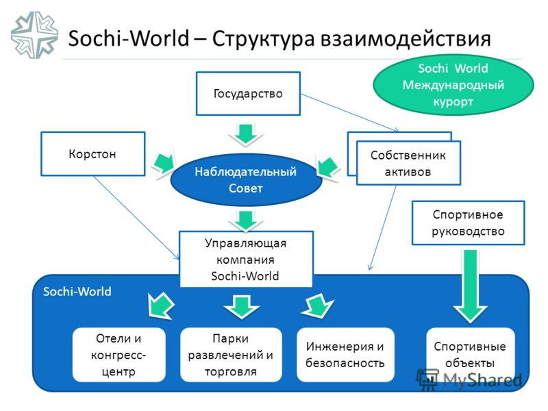 Sochi-World – Структура взаимодействия Sochi-World Спортивные объекты Отели и конгресс- центр Парки развлечений и торговля Инженерия и безопасность Управляющая компания Sochi-World Корстон Asset Owners Государство Наблюдательный Совет Спортивное руко