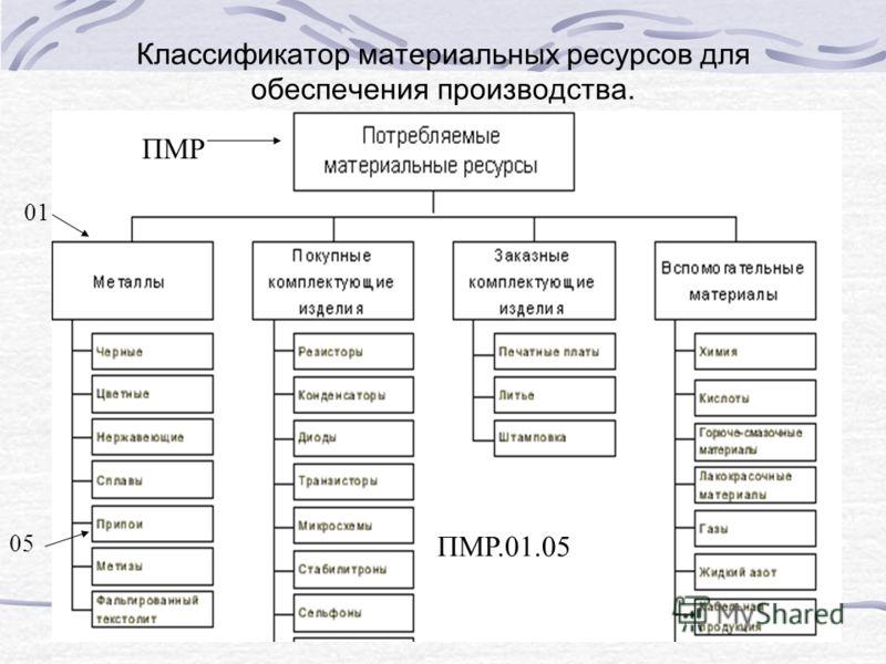 Классификатор материальных ресурсов для обеспечения производства. ПМР.01.05 ПМР 01 05