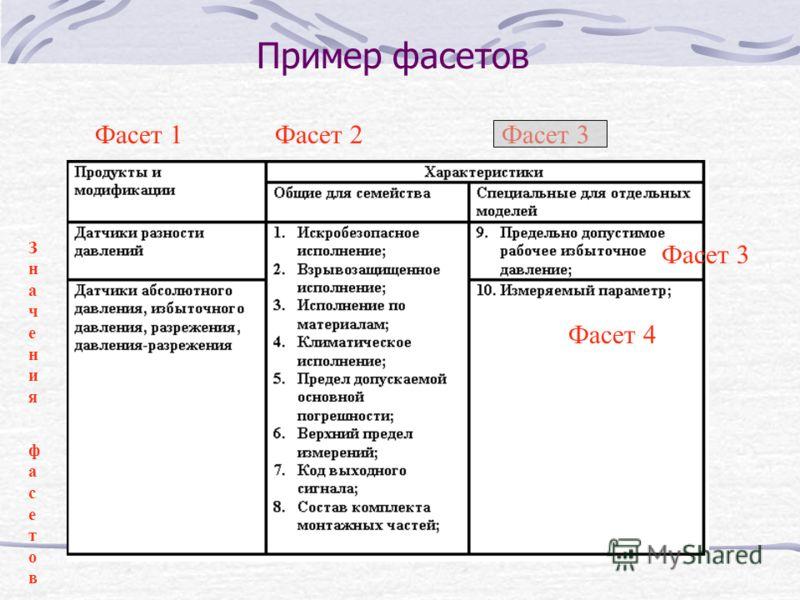 Пример фасетов Фасет 1Фасет 2Фасет 3 Значения фасетовЗначения фасетов Фасет 4