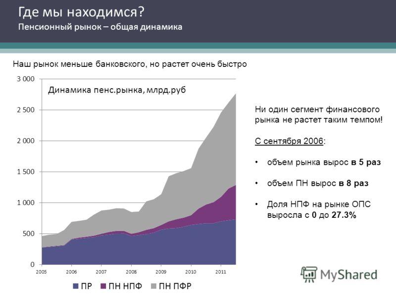 Где мы находимся? Пенсионный рынок – общая динамика Наш рынок меньше банковского, но растет очень быстро Ни один сегмент финансового рынка не растет таким темпом! С сентября 2006: объем рынка вырос в 5 раз объем ПН вырос в 8 раз Доля НПФ на рынке ОПС