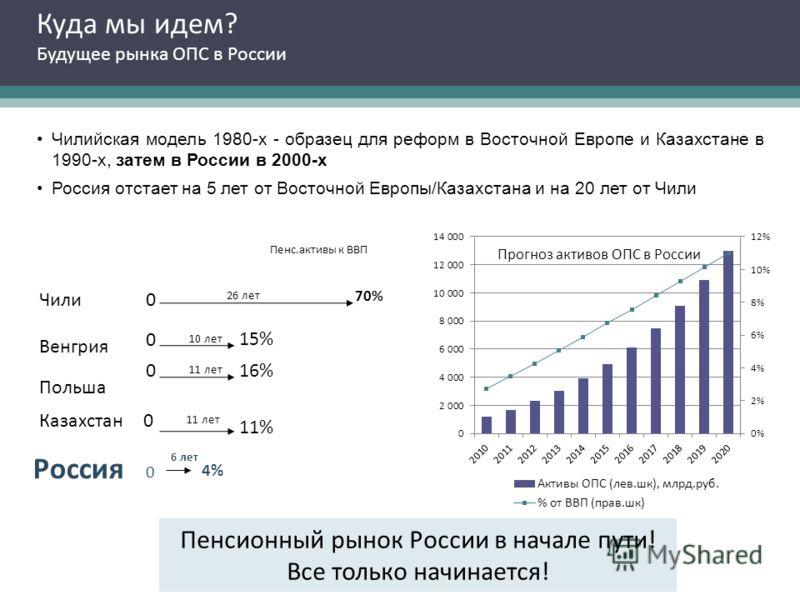 Куда мы идем? Будущее рынка ОПС в России Чилийская модель 1980-х - образец для реформ в Восточной Европе и Казахстане в 1990-х, затем в России в 2000-х Россия отстает на 5 лет от Восточной Европы/Казахстана и на 20 лет от Чили Венгрия 15% Пенс.активы