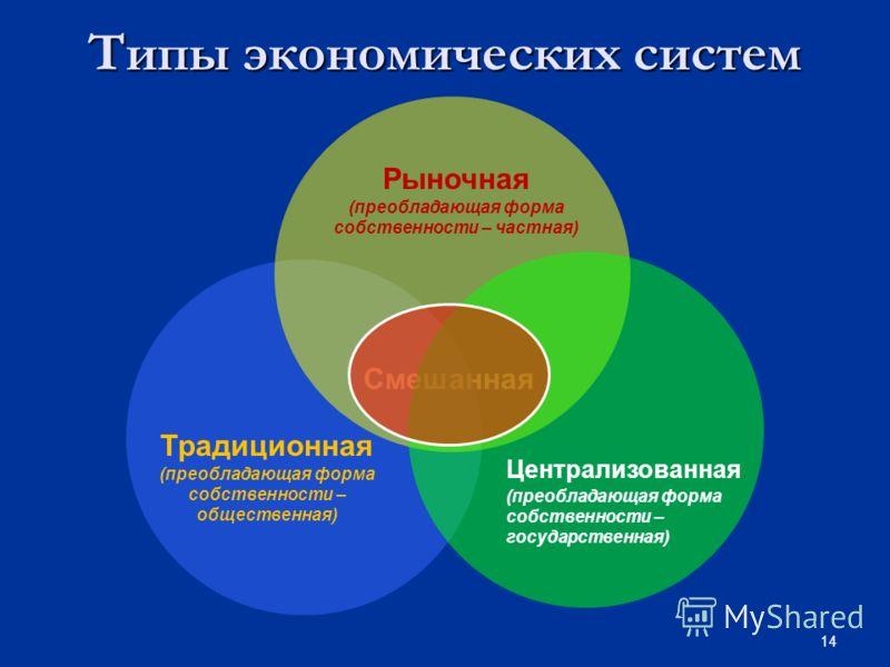 14 Типы экономических систем Смешанная Традиционная (преобладающая форма собственности – общественная) Рыночная (преобладающая форма собственности – частная) Централизованная (преобладающая форма собственности – государственная)