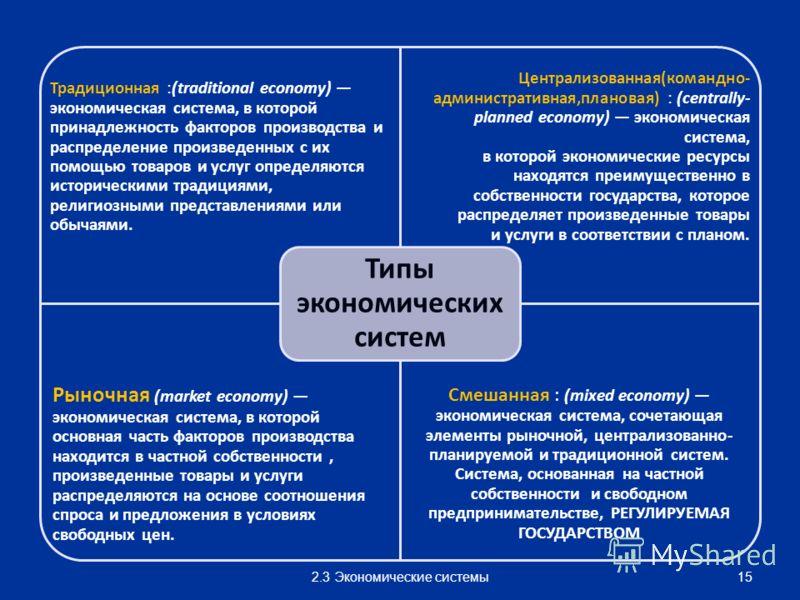 Традиционная :(traditional economy) экономическая система, в которой принадлежность факторов производства и распределение произведенных с их помощью товаров и услуг определяются историческими традициями, религиозными представлениями или обычаями. Цен