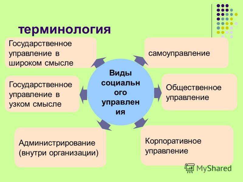 терминология Государственное управление в широком смысле самоуправление Общественное управление Государственное управление в узком смысле Администрирование (внутри организации) Корпоративное управление Виды социальн ого управлен ия