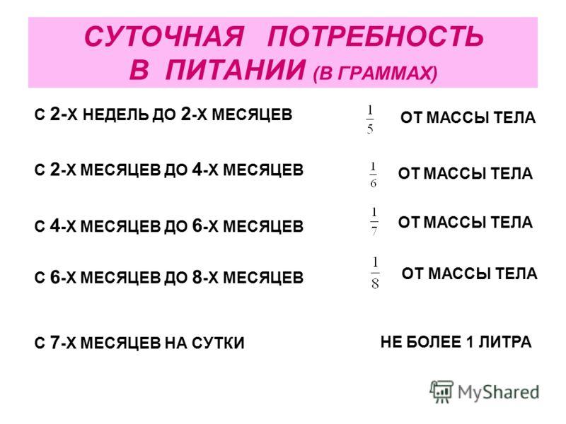 СУТОЧНАЯ ПОТРЕБНОСТЬ В ПИТАНИИ (В ГРАММАХ) С 2- Х НЕДЕЛЬ ДО 2 -Х МЕСЯЦЕВ ОТ МАССЫ ТЕЛА С 2 -Х МЕСЯЦЕВ ДО 4 -Х МЕСЯЦЕВ ОТ МАССЫ ТЕЛА С 4 -Х МЕСЯЦЕВ ДО 6 -Х МЕСЯЦЕВ ОТ МАССЫ ТЕЛА С 6 -Х МЕСЯЦЕВ ДО 8 -Х МЕСЯЦЕВ С 7 -Х МЕСЯЦЕВ НА СУТКИ ОТ МАССЫ ТЕЛА НЕ Б