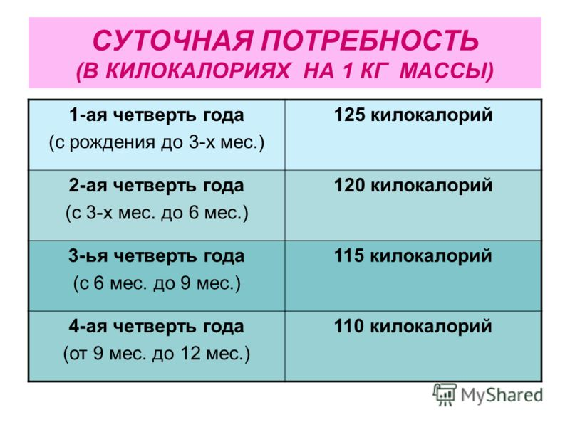 СУТОЧНАЯ ПОТРЕБНОСТЬ (В КИЛОКАЛОРИЯХ НА 1 КГ МАССЫ) 1-ая четверть года (с рождения до 3-х мес.) 125 килокалорий 2-ая четверть года (с 3-х мес. до 6 мес.) 120 килокалорий 3-ья четверть года (с 6 мес. до 9 мес.) 115 килокалорий 4-ая четверть года (от 9