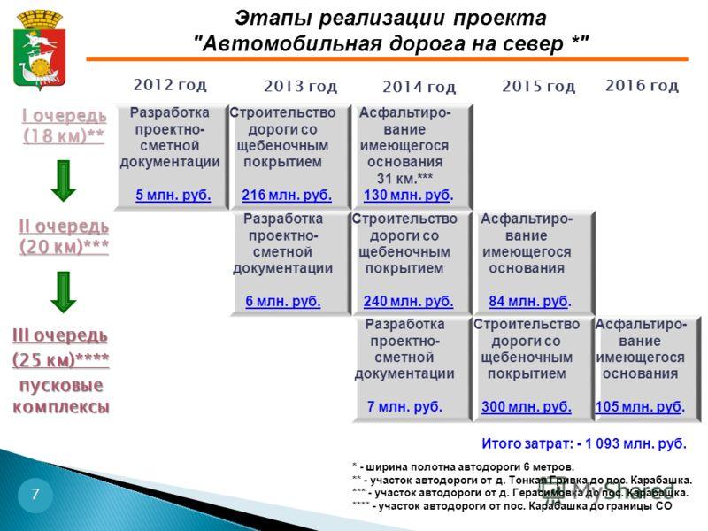 2012 год Этапы реализации проекта