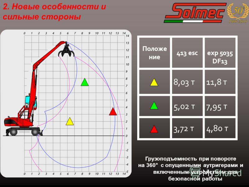 Положе ние 413 esc exp 5035 DF13 8,03 т11,8 т 5,02 т7,95 т 3,72 т4,80 т Грузоподъемность при повороте на 360° с опущенными аутригерами и включенным устройством для безопасной работы 2. Новые особенности и сильные стороны