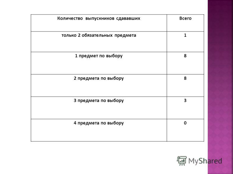 Количество выпускников сдававшихВсего только 2 обязательных предмета1 1 предмет по выбору8 2 предмета по выбору8 3 предмета по выбору3 4 предмета по выбору0