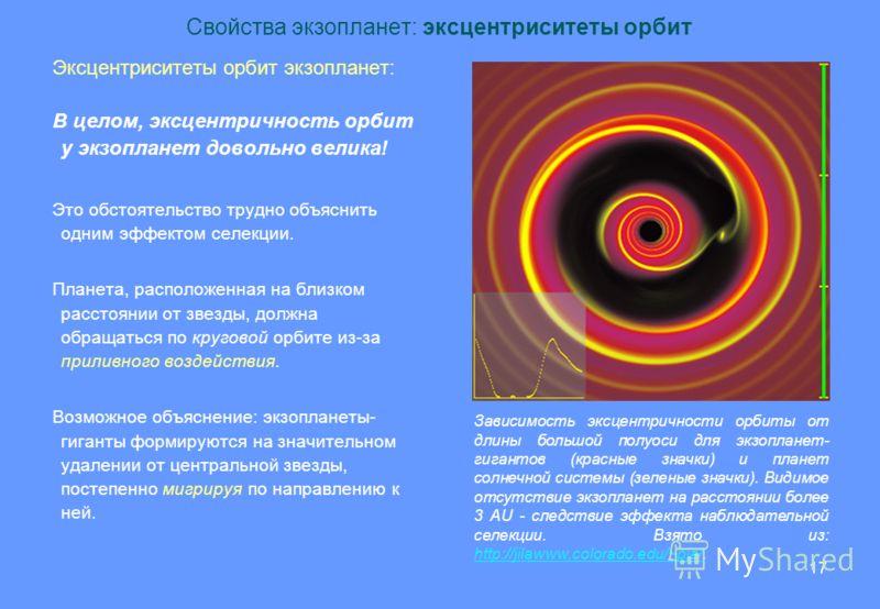 17 Свойства экзопланет: эксцентриситеты орбит Эксцентриситеты орбит экзопланет: В целом, эксцентричность орбит у экзопланет довольно велика! Это обстоятельство трудно объяснить одним эффектом селекции. Планета, расположенная на близком расстоянии от