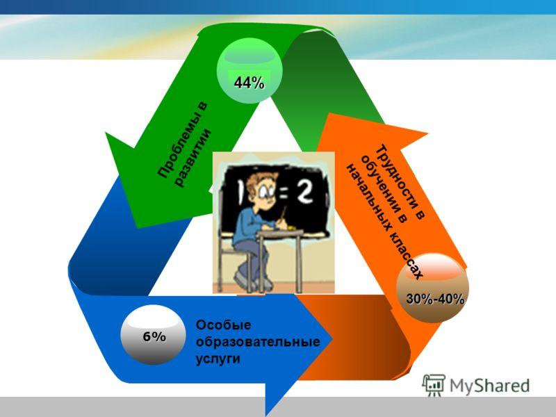 6% 44% 30%-40% Трудности в обучении в начальных классах Проблемы в развитии Особые образовательные услуги