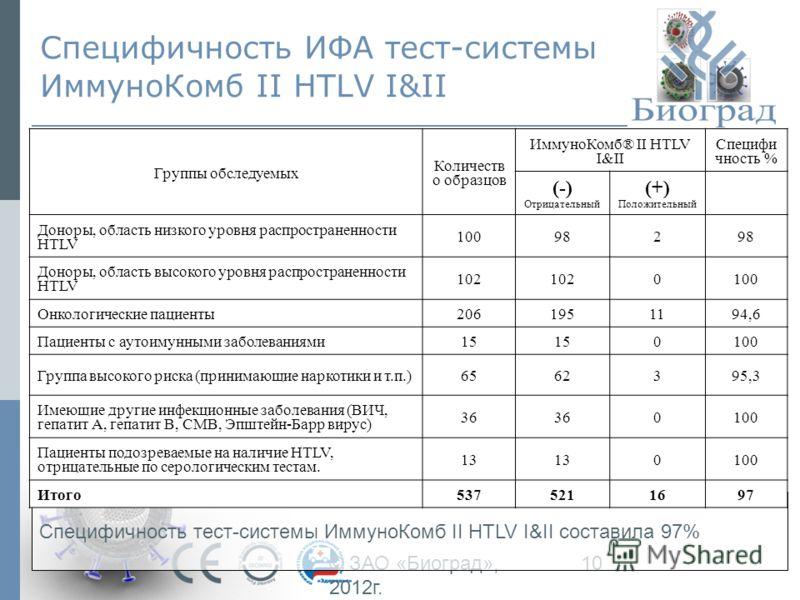 © ЗАО «Биоград», 2012г. 10 Специфичность ИФА тест-системы ИммуноКомб II HTLV I&II Специфичность тест-системы ИммуноКомб II HTLV I&II составила 97% Группы обследуемых Количеств о образцов ИммуноКомб® II HTLV I&II Специфи чность % (-) Отрицательный (+)