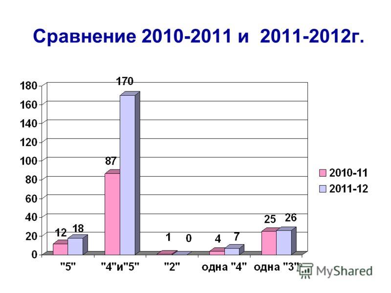 Сравнение 2010-2011 и 2011-2012г.